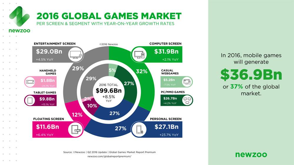 GlobalGamesMarketReport02